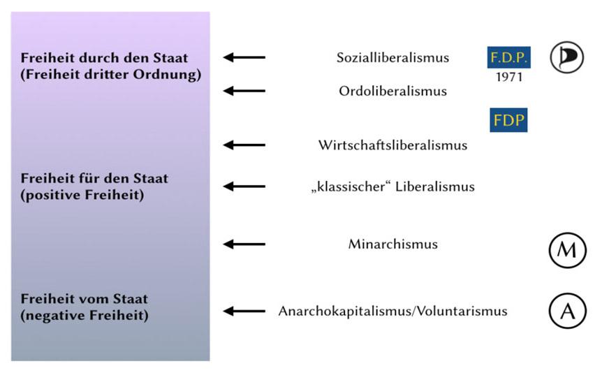 Abbildung 1: Aspekte von Freiheit und Formen des Liberalismus