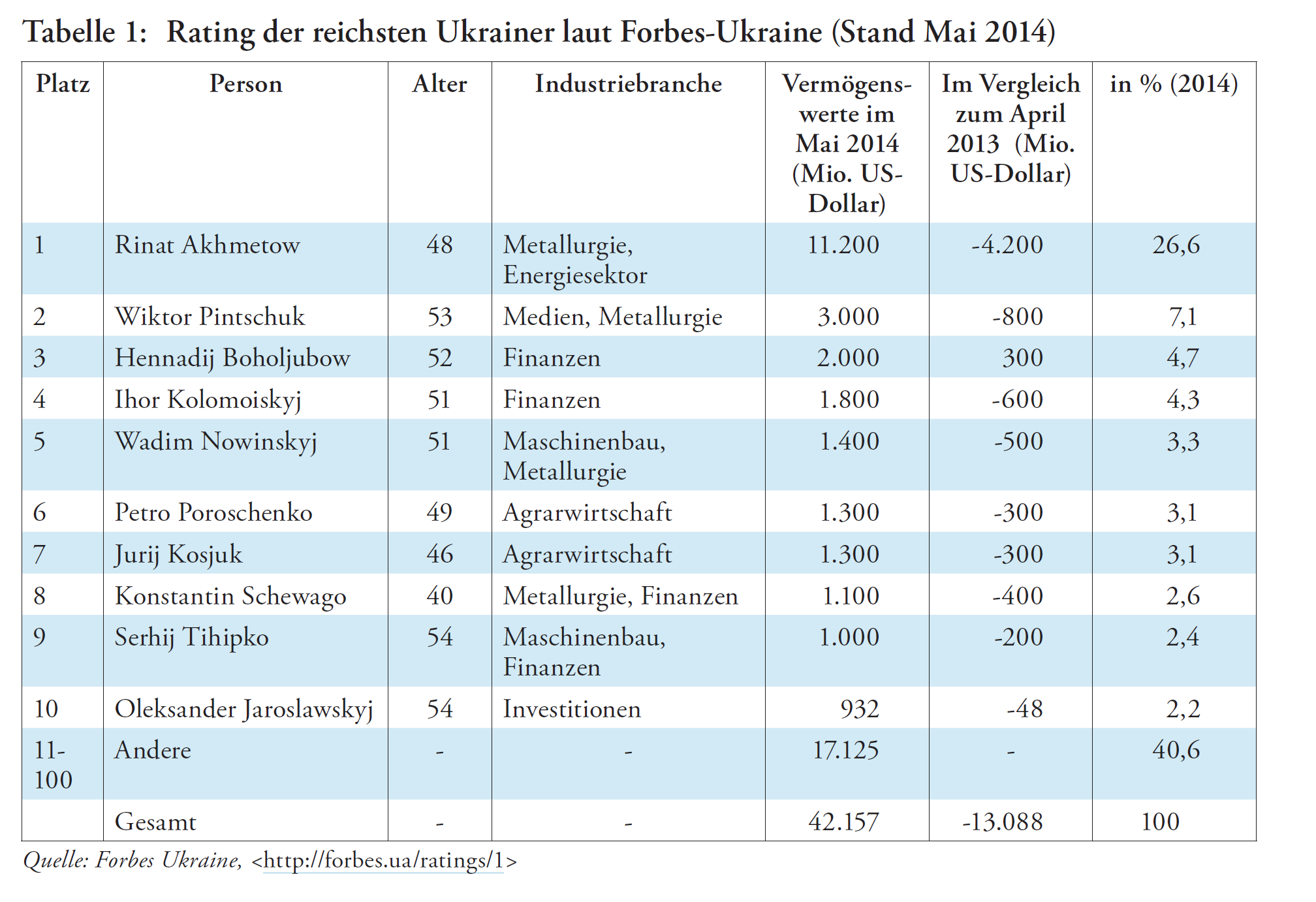 Ukraine_Tabelle 1