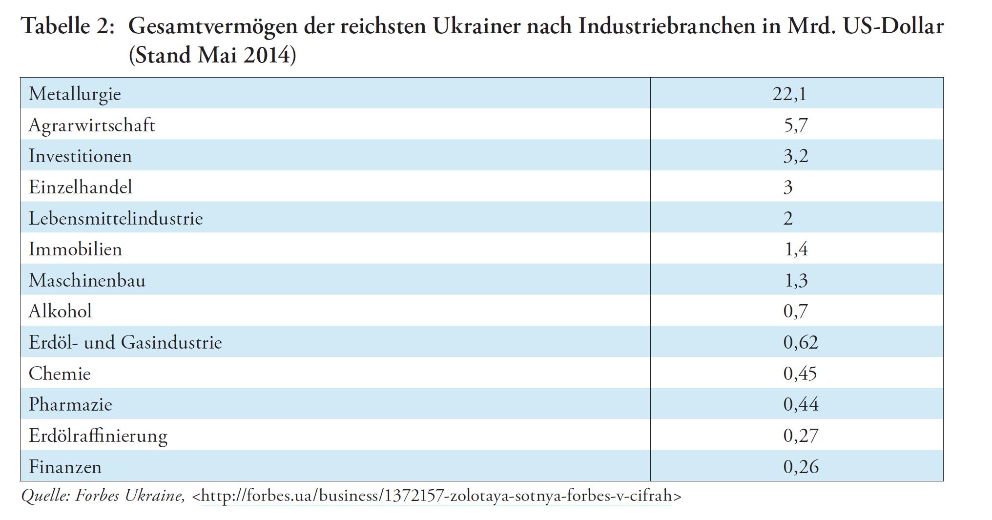 Ukraine_Tabelle2